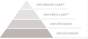 vdp-grosse-lage